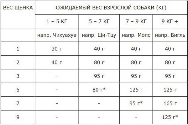 таблица кормления акана